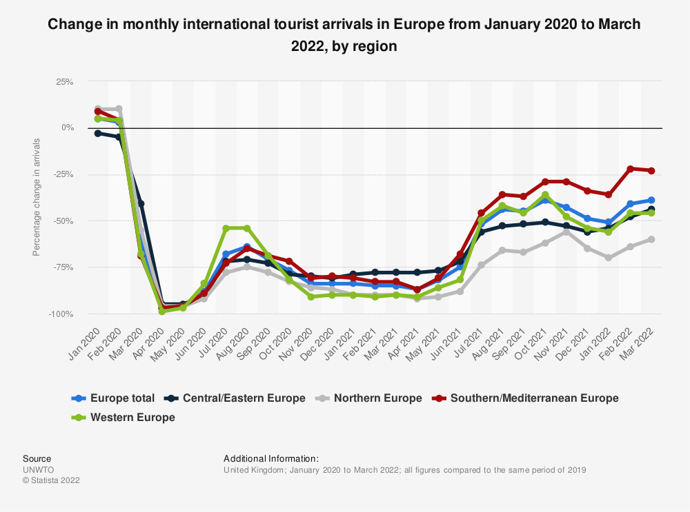 Statistic: Monthly change in international tourist arrivals in Europe from January to December 2020, by region | Statista