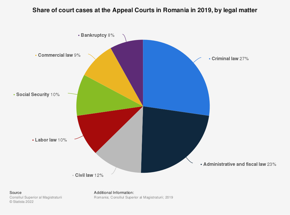 Statistic: Share of court cases at the Appeal Courts in Romania in 2019, by legal matter | Statista