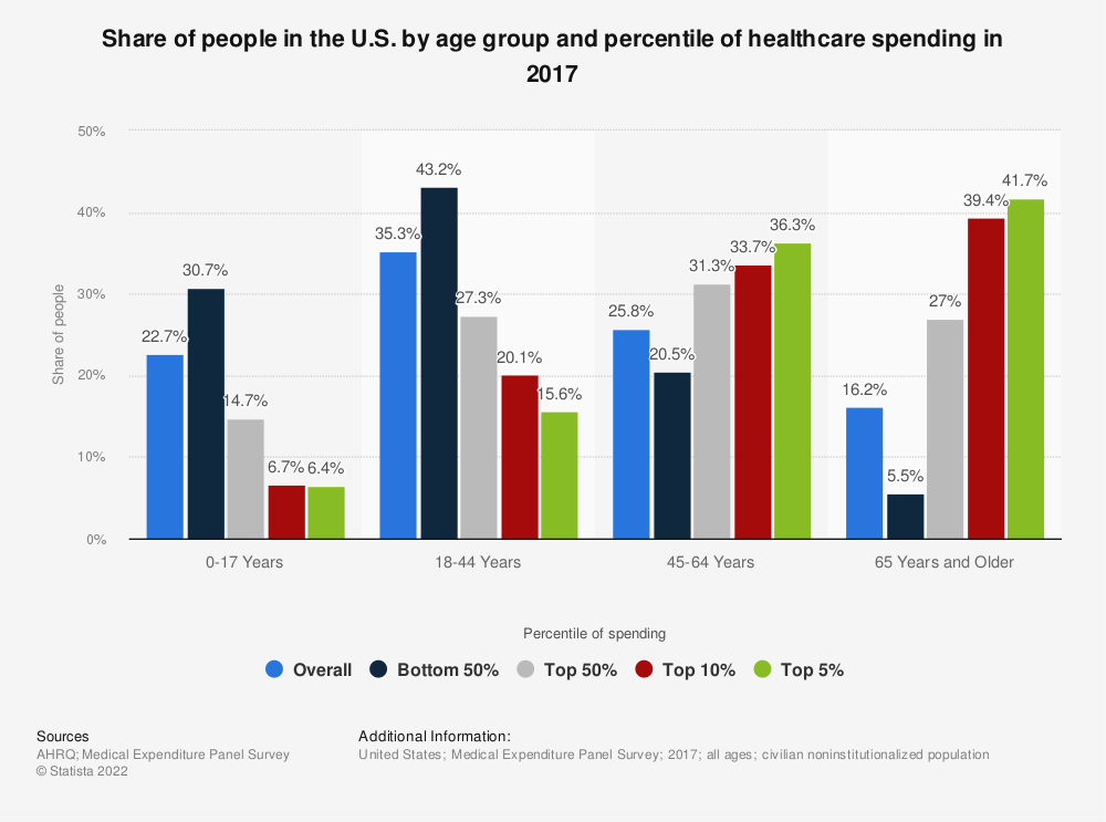 Statistic: Share of people in the U.S. by age group and percentile of healthcare spending in 2017  | Statista