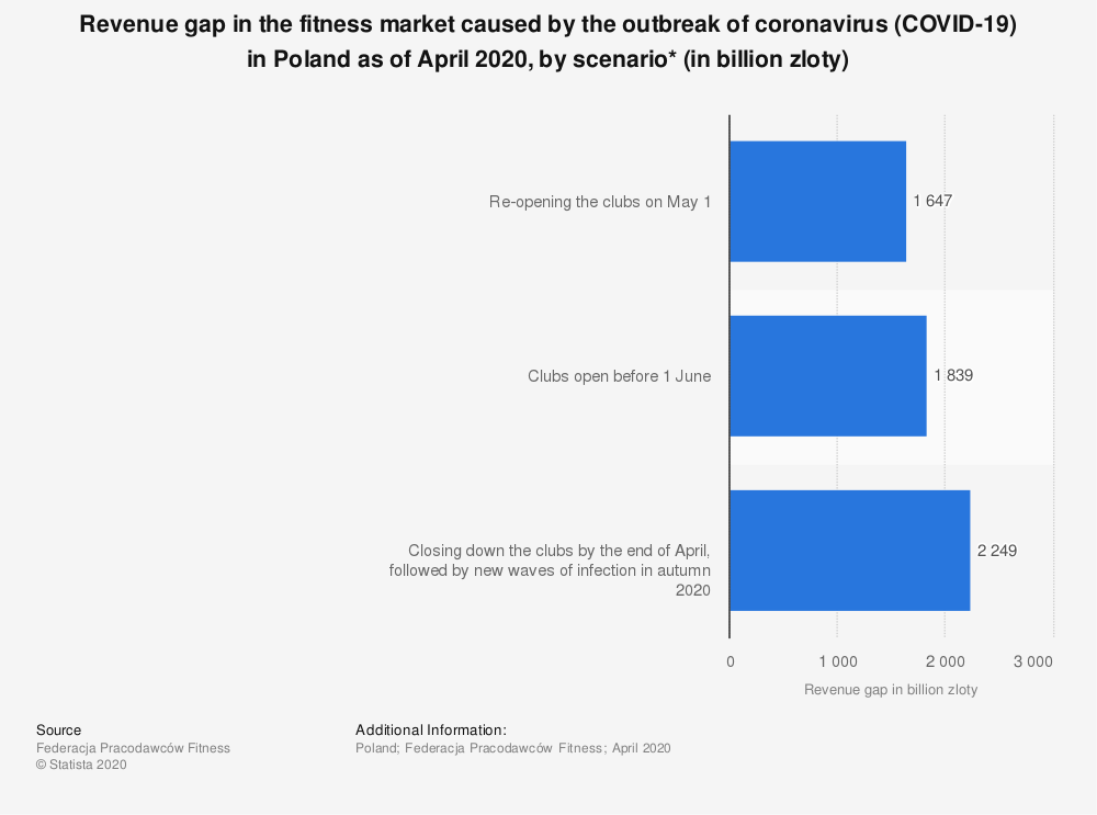 Statistic: Revenue gap in the fitness market caused by the outbreak of coronavirus (COVID-19) in Poland as of April 2020, by scenario* (in billion zloty) | Statista