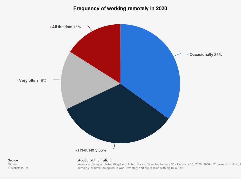 Statistic: Frequency of working remotely in 2020 | Statista