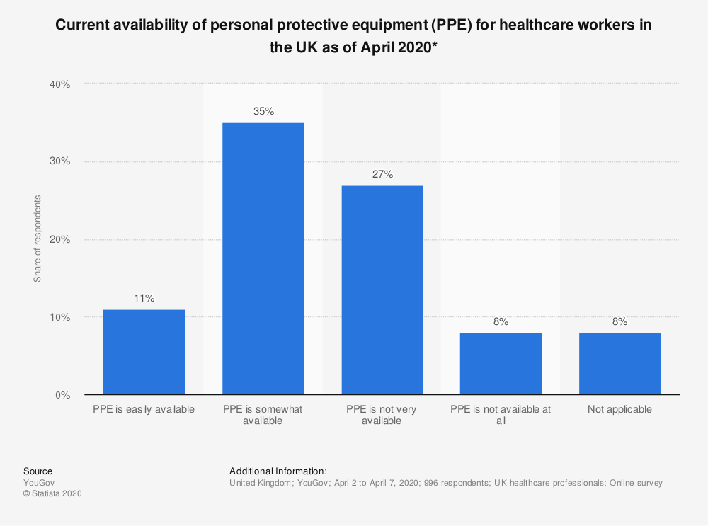 Statistic: Current availability of personal protective equipment (PPE) for healthcare workers in the UK as of April 2020*   Statista