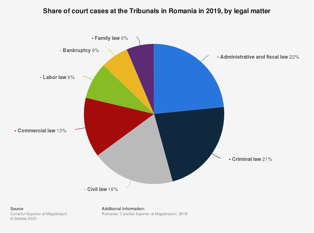 Statistic: Share of court cases at the Tribunals in Romania in 2019, by legal matter | Statista