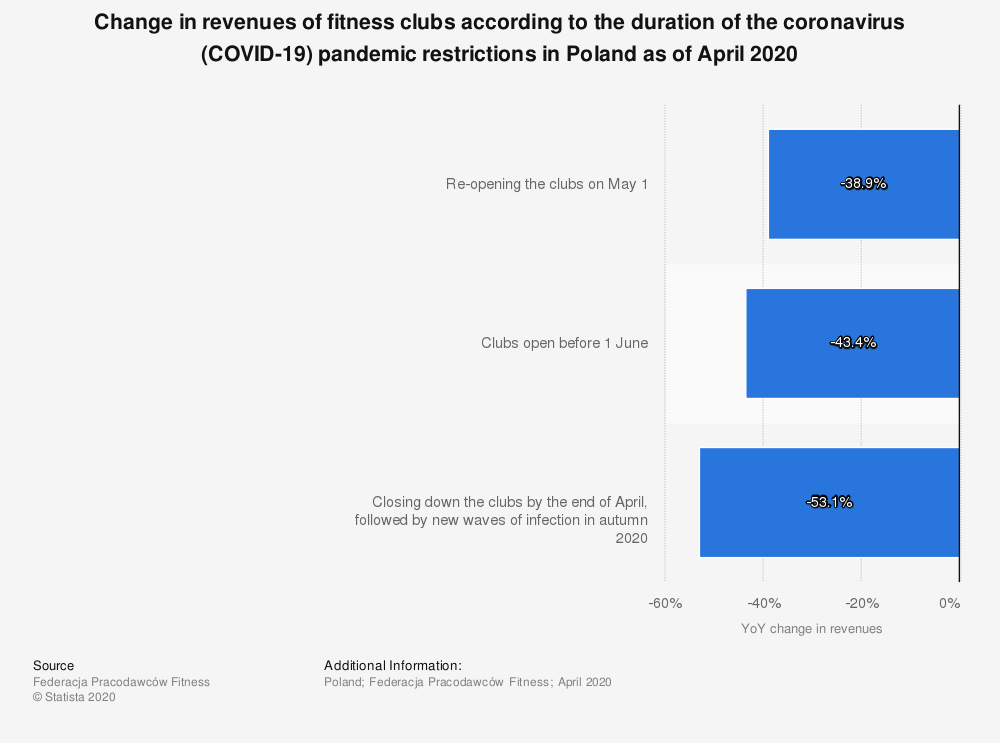 Statistic: Change in revenues of fitness clubs according to the duration of the coronavirus (COVID-19) pandemic restrictions in Poland as of April 2020 | Statista