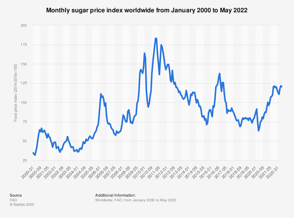 Statistic: Monthly sugar price index worldwide from April 2020 to April 2021 | Statista
