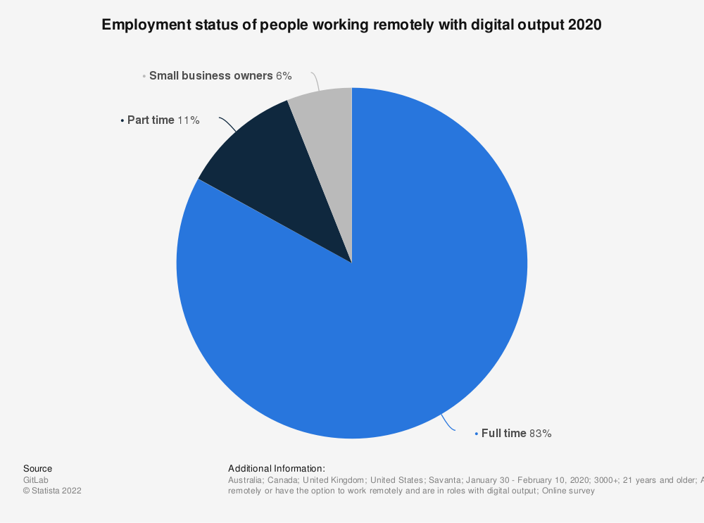 Statistic: Employment status of people working remotely with digital output 2020 | Statista