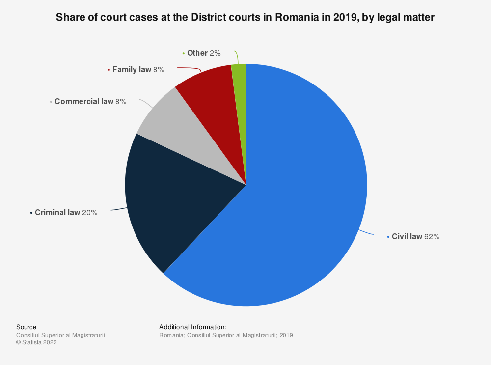 Statistic: Share of court cases at the District courts in Romania in 2019, by legal matter | Statista
