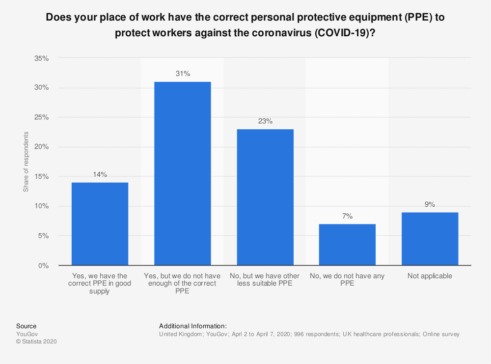 Statistic: Does your place of work have the correct personal protective equipment (PPE) to protect workers against the coronavirus (COVID-19)? | Statista