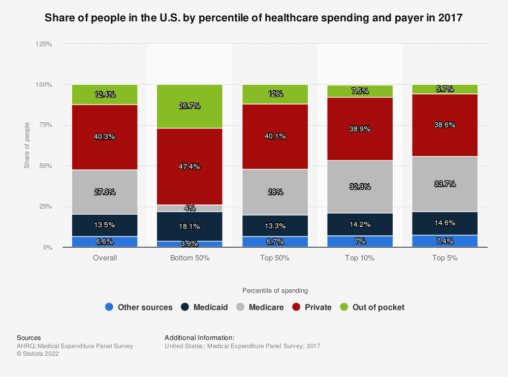 Statistic: Share of people in the U.S. by percentile of healthcare spending and payer in 2017 | Statista