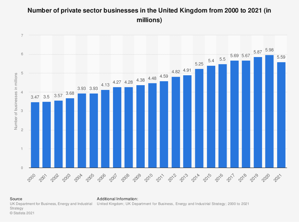 Statistic: Number of private sector businesses in the United Kingdom from 2000 to 2020 (in millions) | Statista