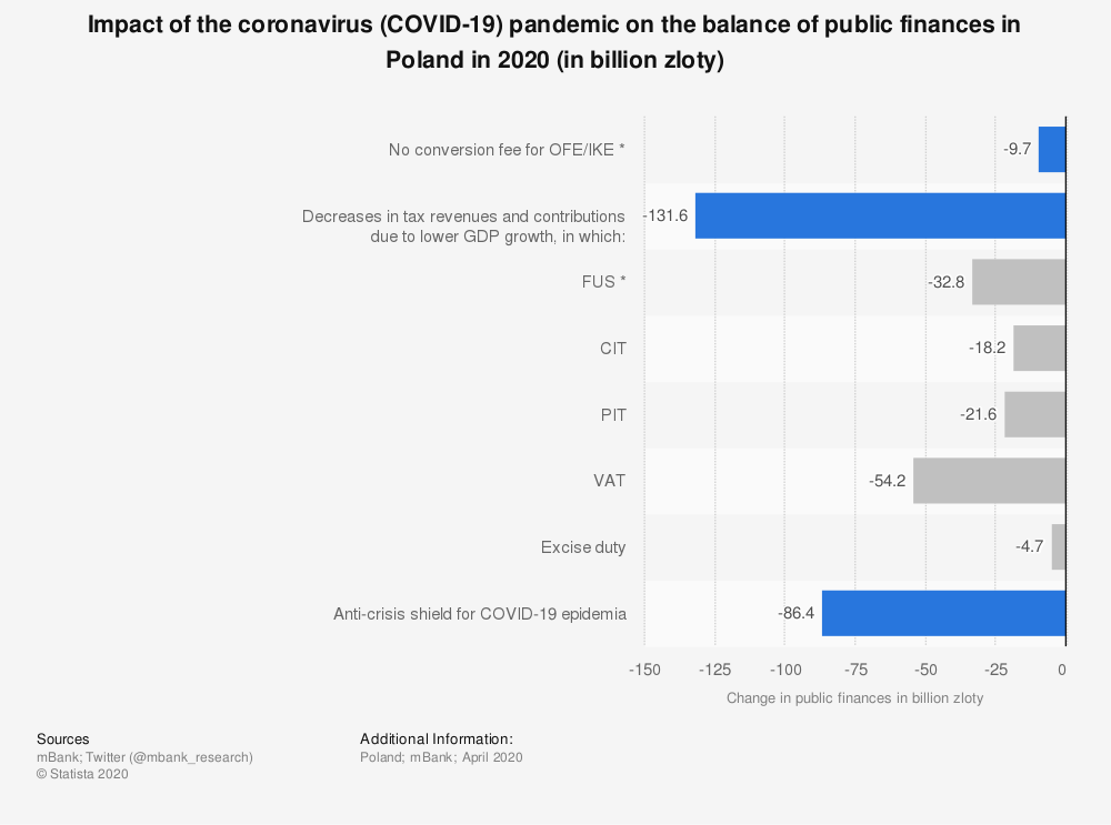 Statistic: Impact of the coronavirus (COVID-19) pandemic on the balance of public finances in Poland in 2020 (in billion zloty)   Statista