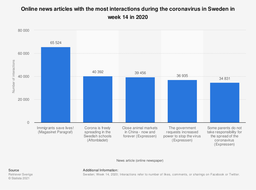 Statistic: Online news articles with the most interactions during the coronavirus in Sweden in week 14 in 2020 | Statista