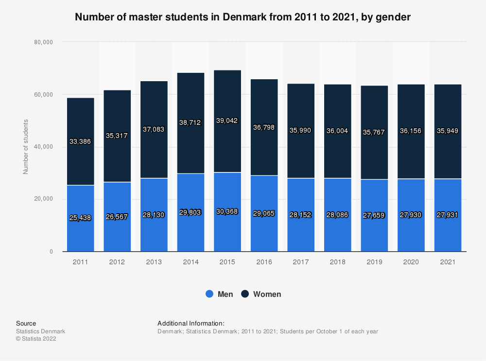 Statistic: Number of master students in Denmark from 2009 to 2019, by gender | Statista