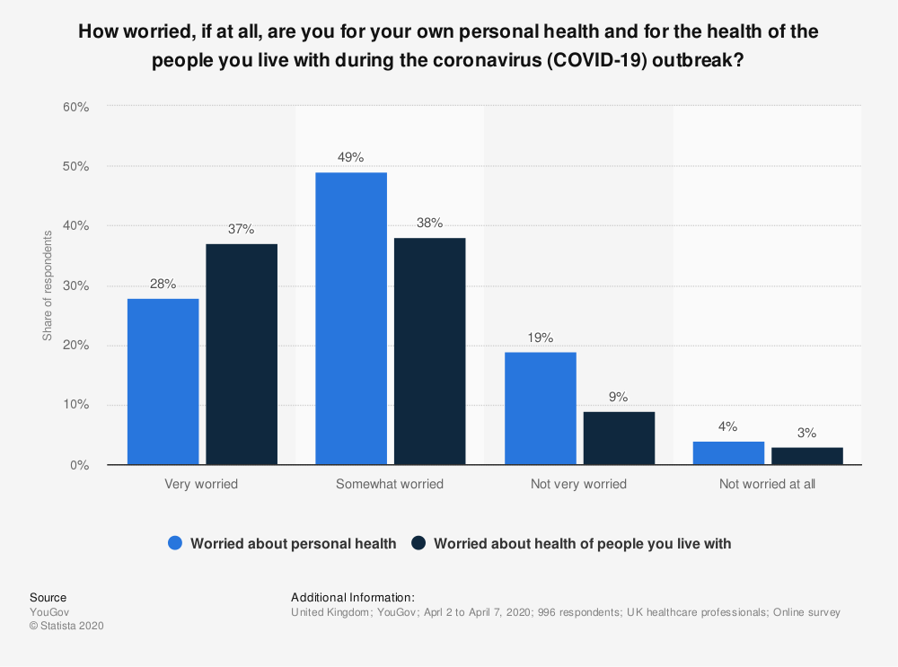 Statistic: How worried, if at all, are you for your own personal health and for the health of the people you live with during the coronavirus (COVID-19) outbreak? | Statista