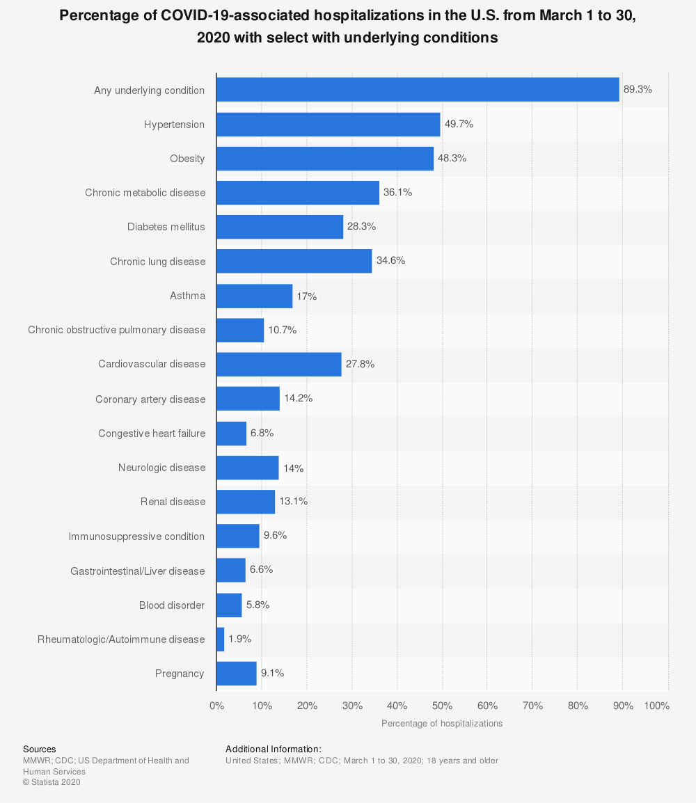 Statistic: Percentage of COVID-19-associated hospitalizations in the U.S. from March 1 to 30, 2020 with select with underlying conditions | Statista