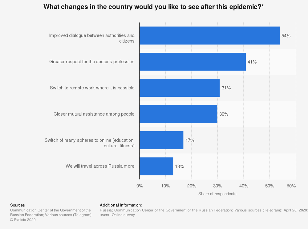 Statistic: What changes in the country would you like to see after this epidemic?* | Statista
