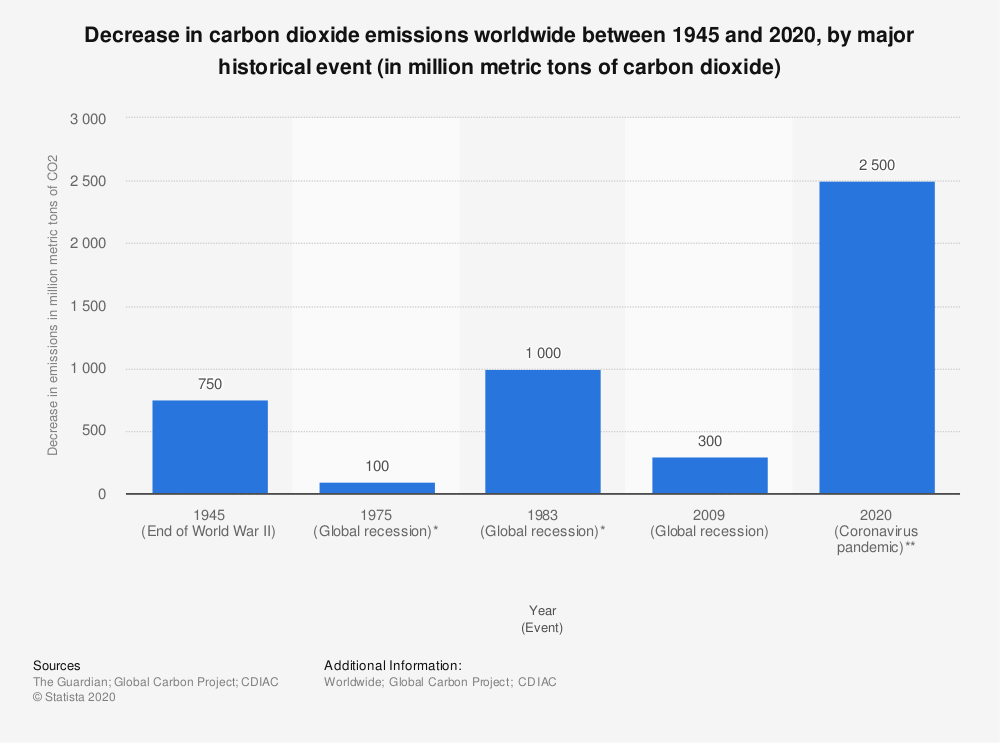 Statistic: Decrease in carbon dioxide emissions worldwide between 1945 and 2020, by major historical event (in million metric tons of carbon dioxide) | Statista