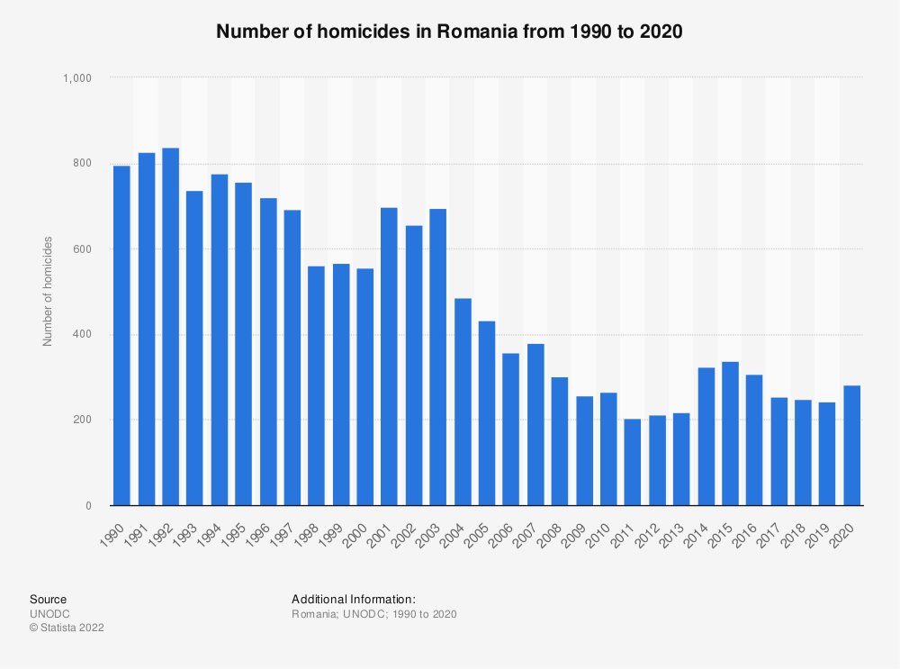 Statistic: Number of homicides in Romania from 1990 to 2018 | Statista