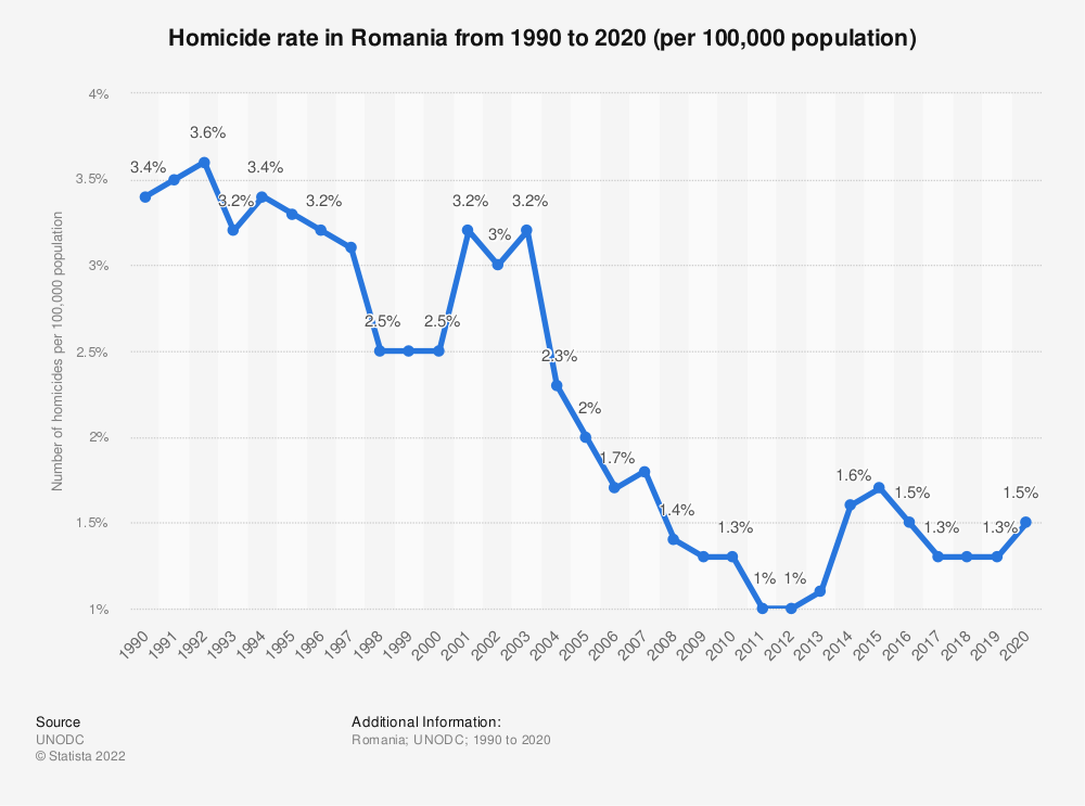 Statistic: Homicide rate in Romania from 1990 to 2017 (per 100,000 population) | Statista