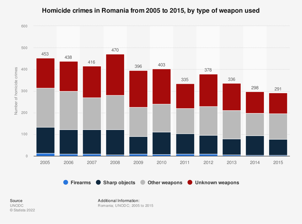 Statistic: Homicide crimes in Romania from 2005 to 2015, by type of weapon used | Statista