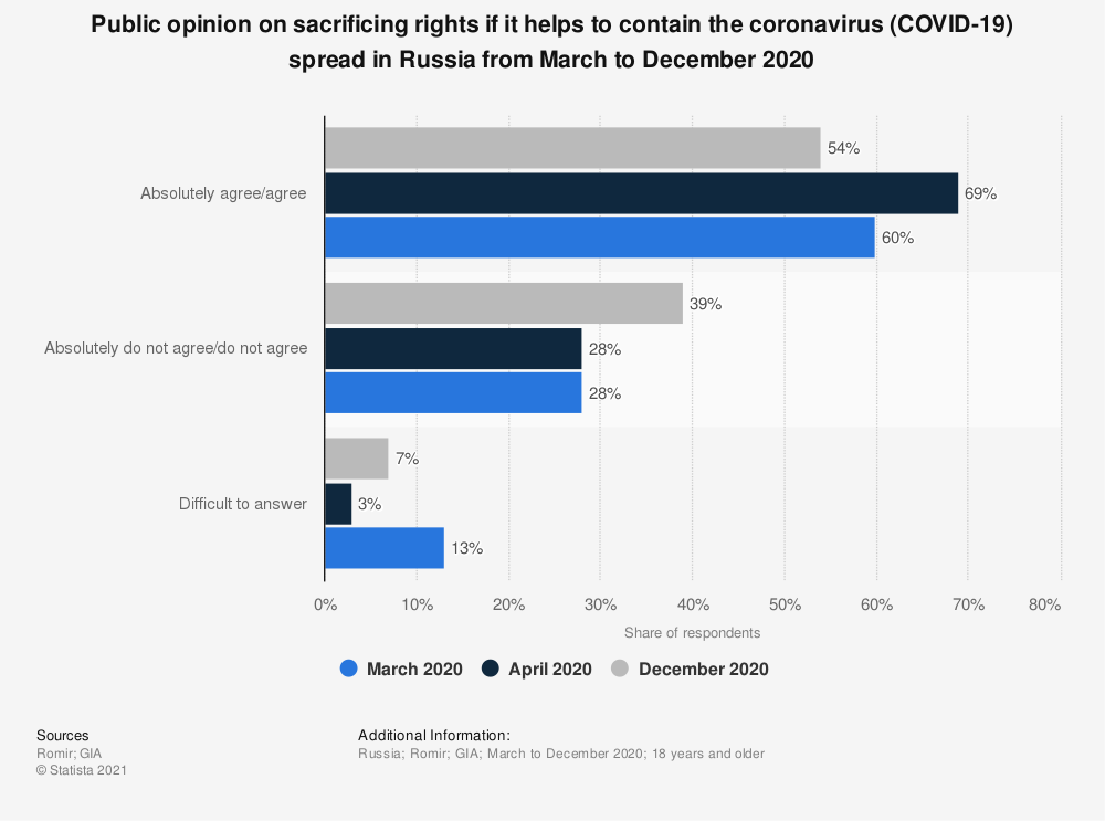 Statistic: Public opinion on sacrificing rights if it helps to contain the coronavirus (COVID-19) spread in Russia from March to December 2020 | Statista
