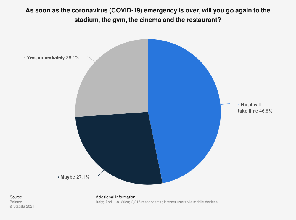 Statistic: As soon as the coronavirus (COVID-19) emergency will be over, will you go again to the stadium, the gym, the cinema and the restaurant? | Statista