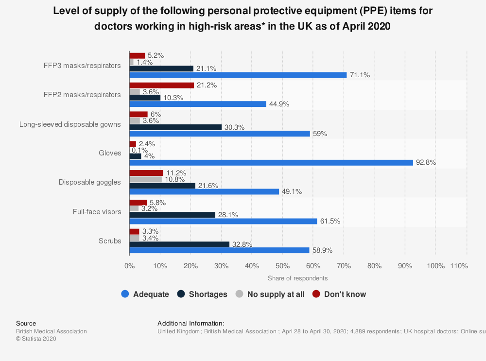 Statistic: Level of supply of the following personal protective equipment (PPE) items for doctors working in high-risk areas* in the UK as of April 2020   Statista