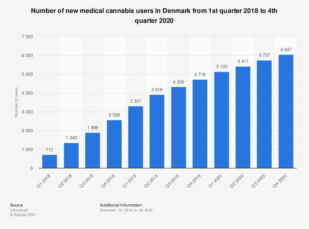 Statistic: Number of new medical cannabis users in Denmark from 1st quarter 2018 to 4th quarter 2020   Statista