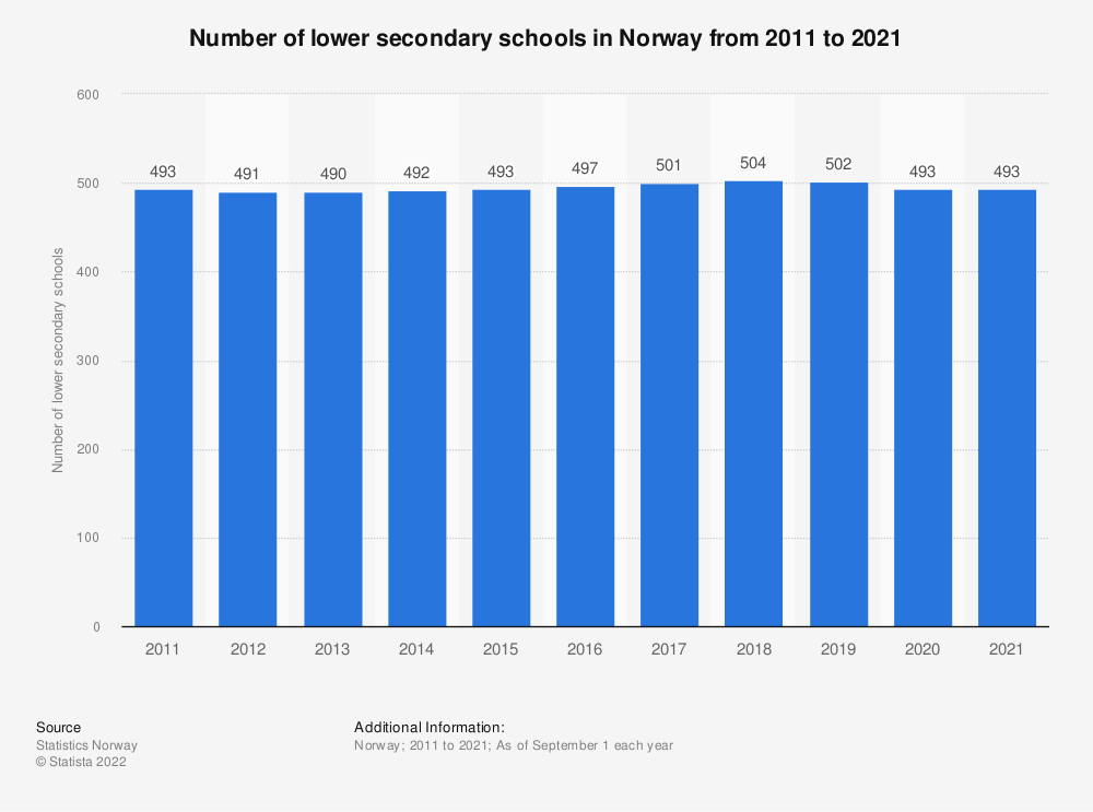 Statistic: Number of lower secondary schools in Norway from 2010 to 2020   Statista