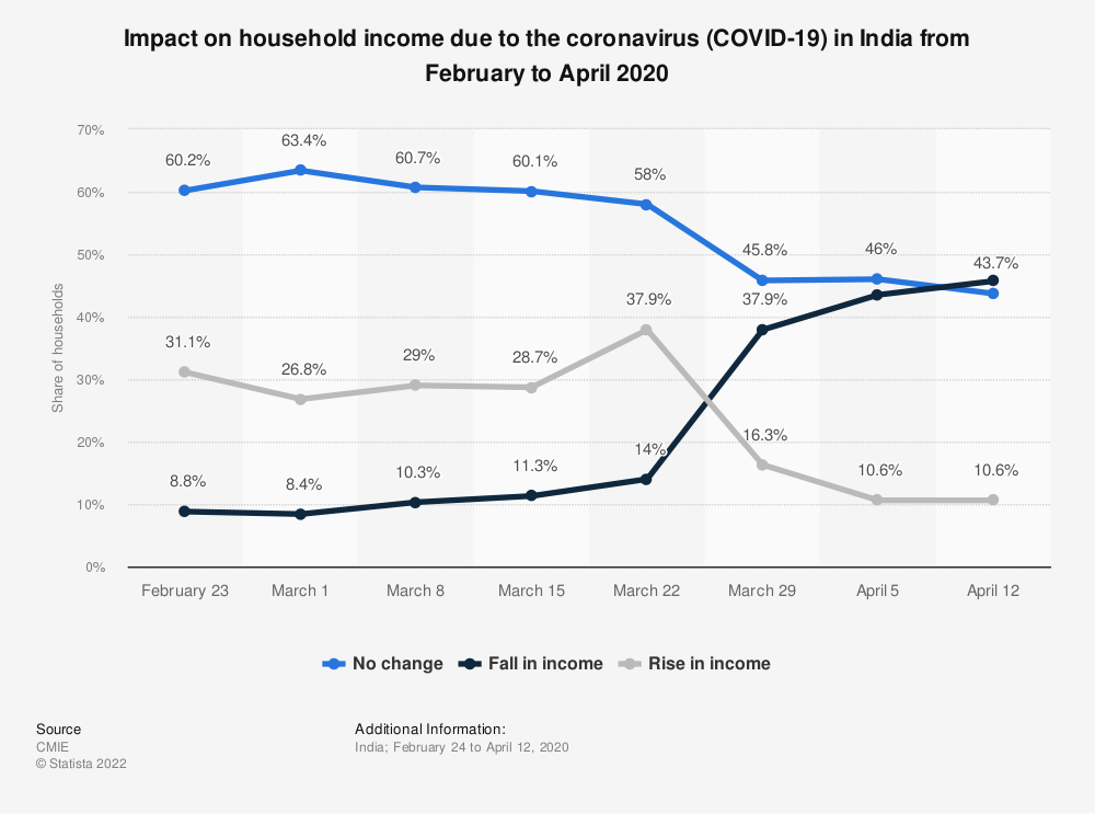Statistic: Impact on household income due to the coronavirus (COVID-19) in India from February to April 2020 | Statista