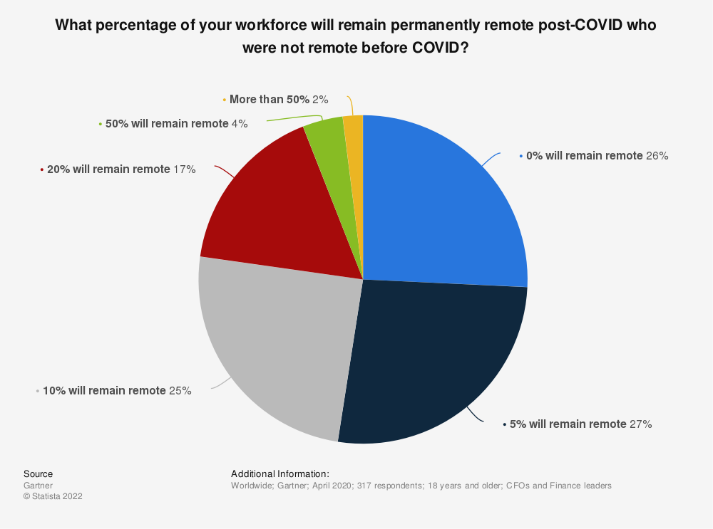 Statistic: What percentage of your workforce will remain permanently remote post-COVID who were not remote before COVID?  | Statista