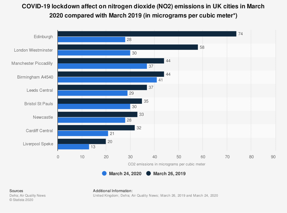 Statistic: COVID-19 lockdown affect on nitrogen dioxide (NO2) emissions in UK cities in March 2020 compared with March 2019 (in micrograms per cubic meter*) | Statista