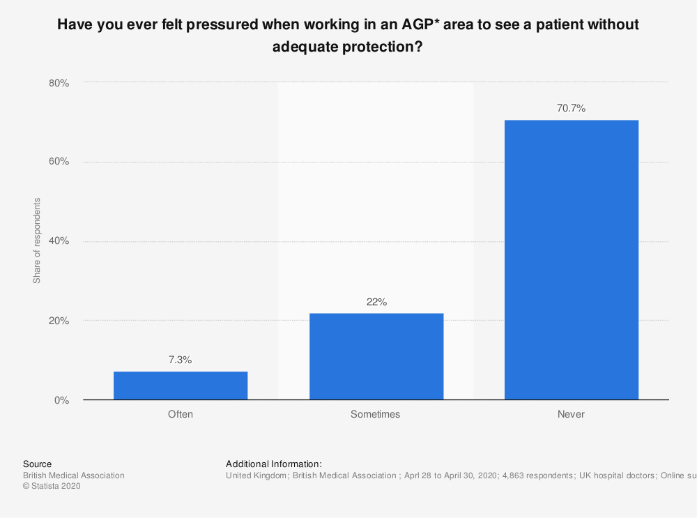 Statistic: Have you ever felt pressured when working in an AGP* area to see a patient without adequate protection? | Statista