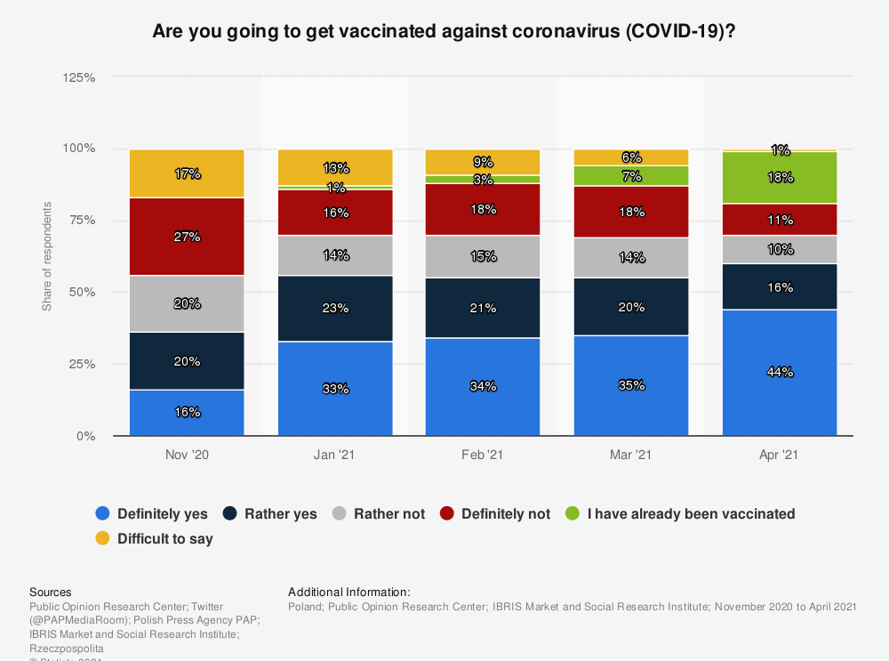 Statistic: Are you going to get vaccinated against coronavirus (COVID-19)?  | Statista