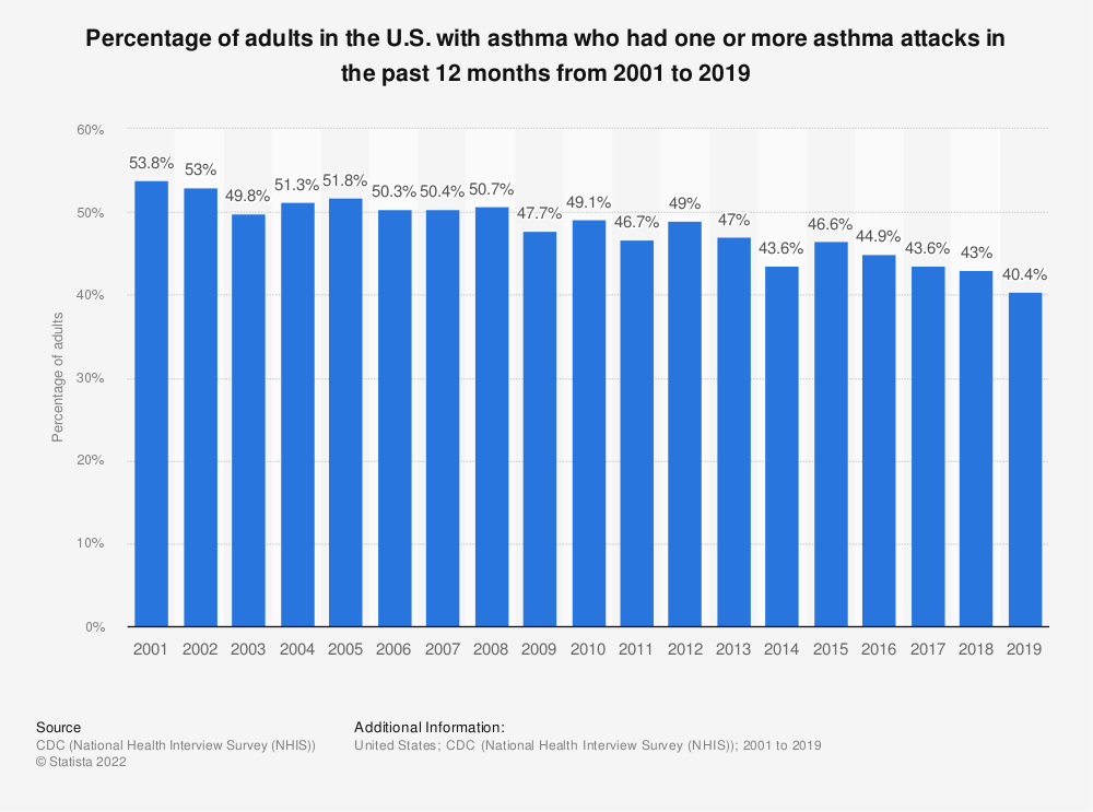 Statistic: Percentage of adults in the U.S. with asthma who had one or more asthma attacks in the past 12 months from 2001 to 2017 | Statista