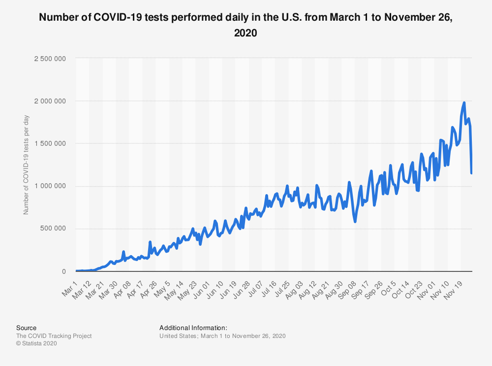 Statistic: Number of COVID-19 tests performed daily in the U.S. from March 1 to November 26, 2020   Statista