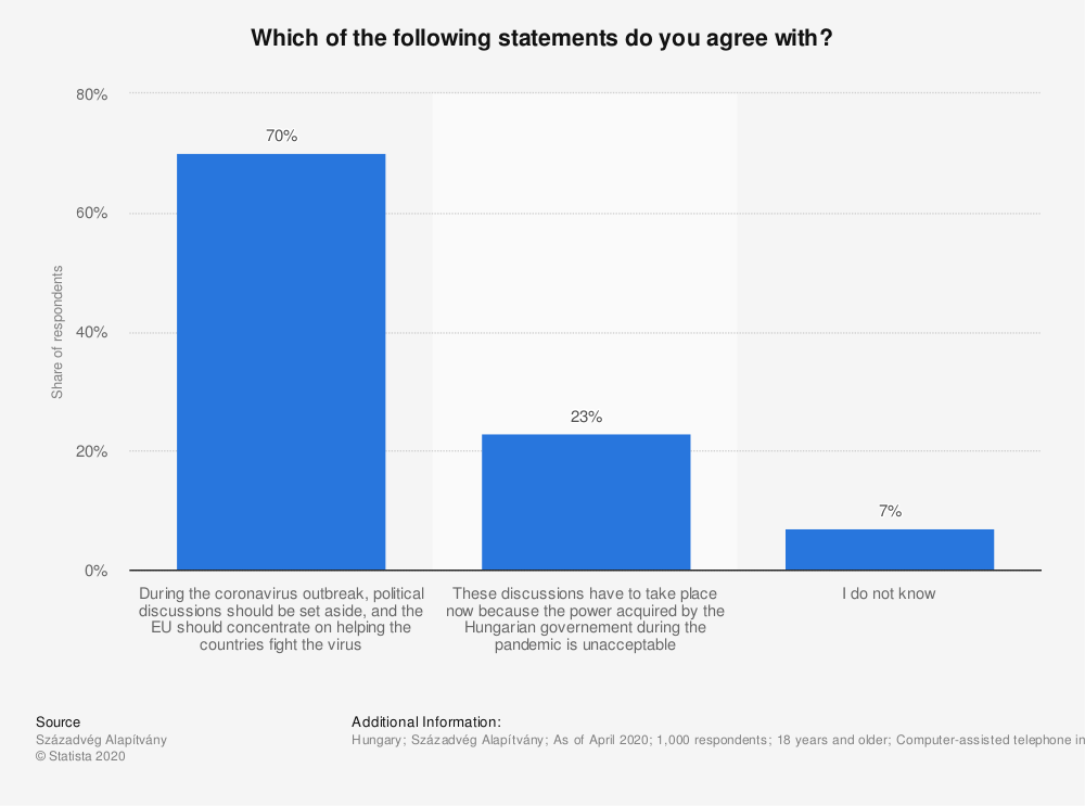 Statistic: Which of the following statements do you agree with?   Statista
