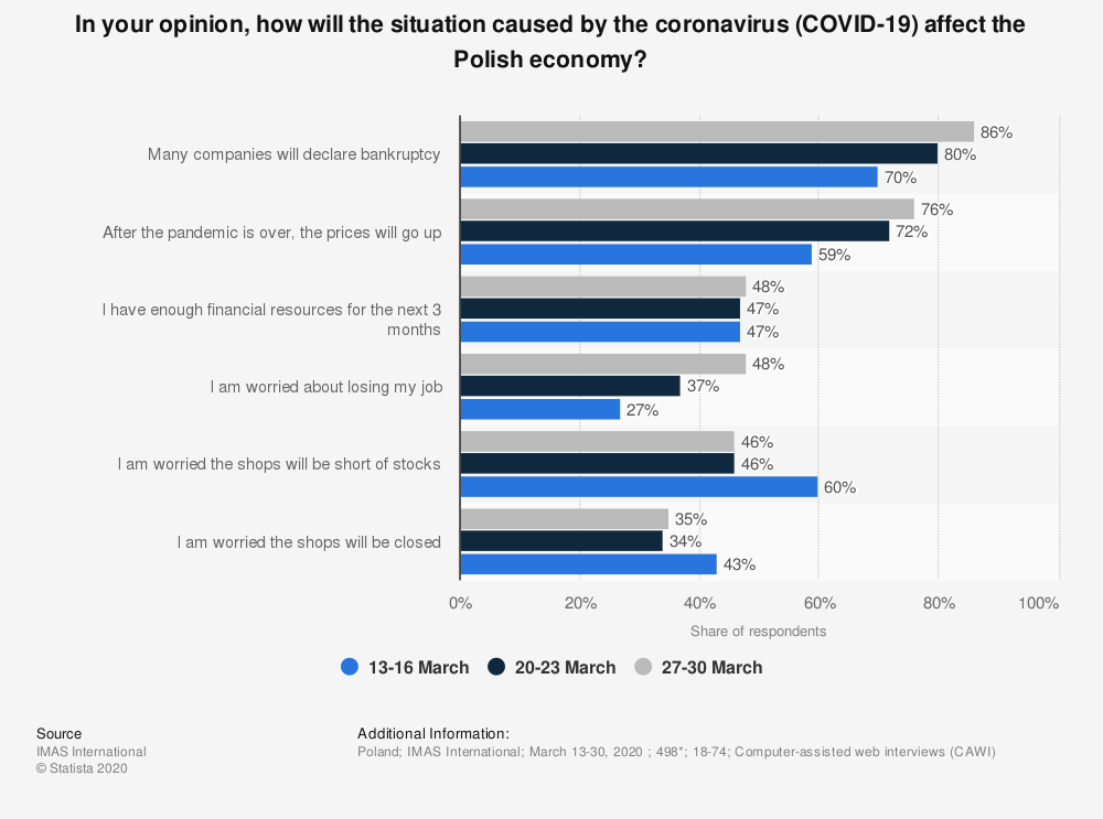 Statistic: In your opinion, how will the situation caused by the coronavirus (COVID-19) affect the Polish economy?  | Statista
