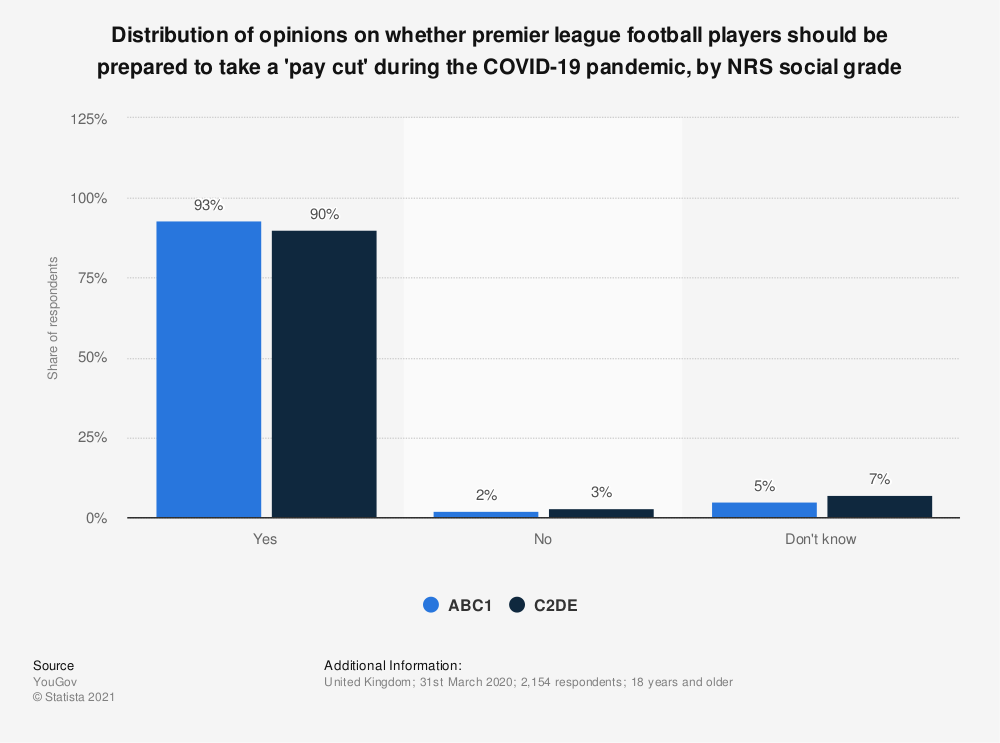 Statistic: Distribution of opinions on whether premier league football players should be prepared to take a 'pay cut' during the COVID-19 pandemic, by NRS social grade   Statista