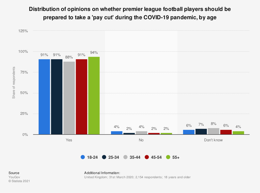 Statistic: Distribution of opinions on whether premier league football players should be prepared to take a 'pay cut' during the COVID-19 pandemic, by age   Statista