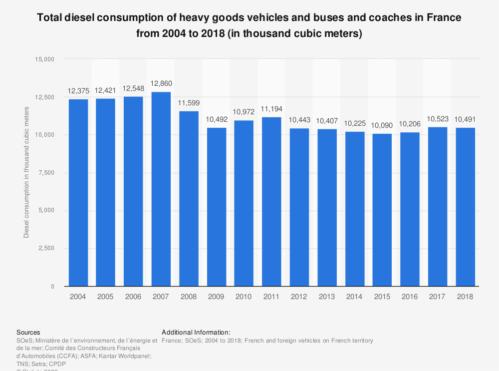Statistic: Total diesel consumption of heavy goods vehicles and buses and coaches in France from 2004 to 2018 (in thousand cubic meters) | Statista