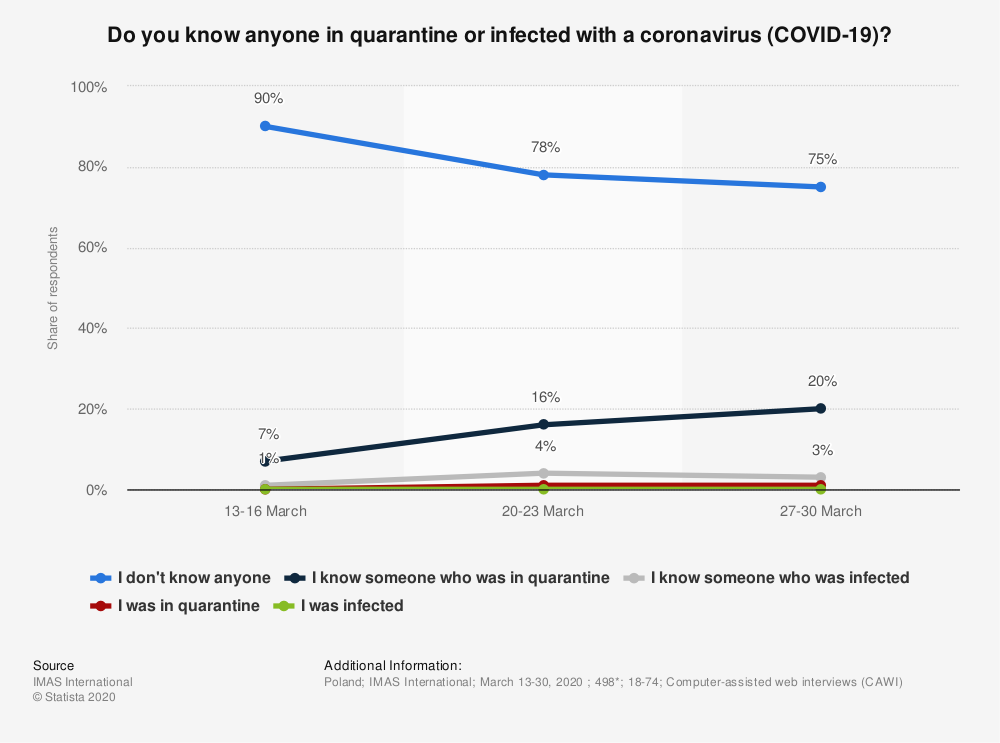 Statistic: Do you know anyone in quarantine or infected with a coronavirus (COVID-19)?  | Statista