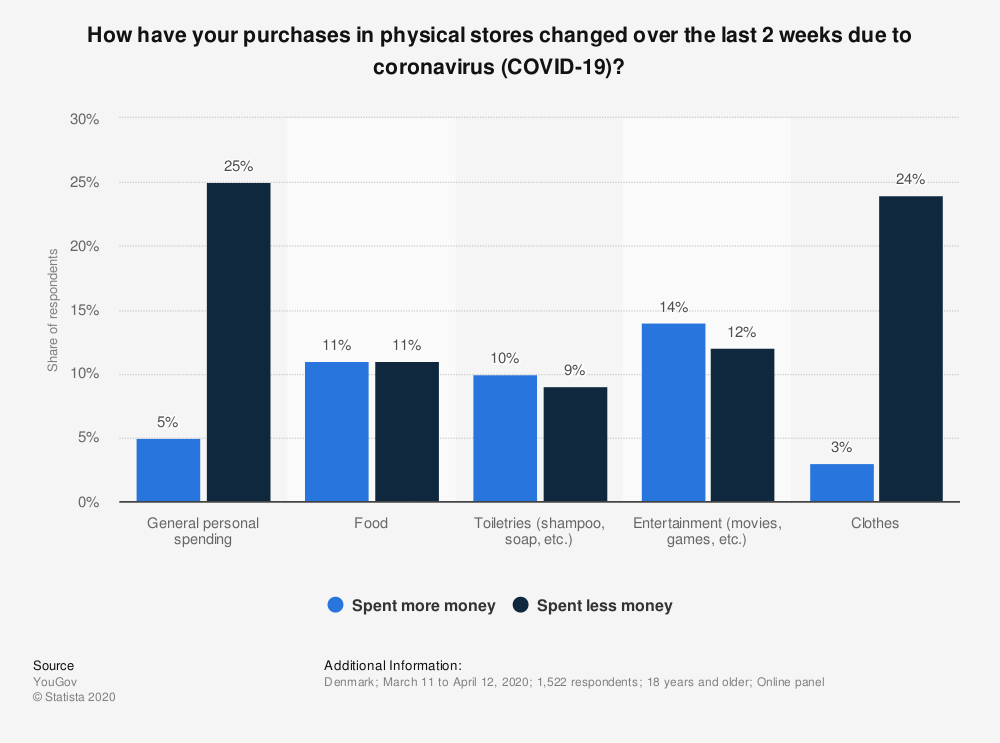 Statistic: How have your purchases in physical stores changed over the last 2 weeks due to coronavirus (COVID-19)? | Statista