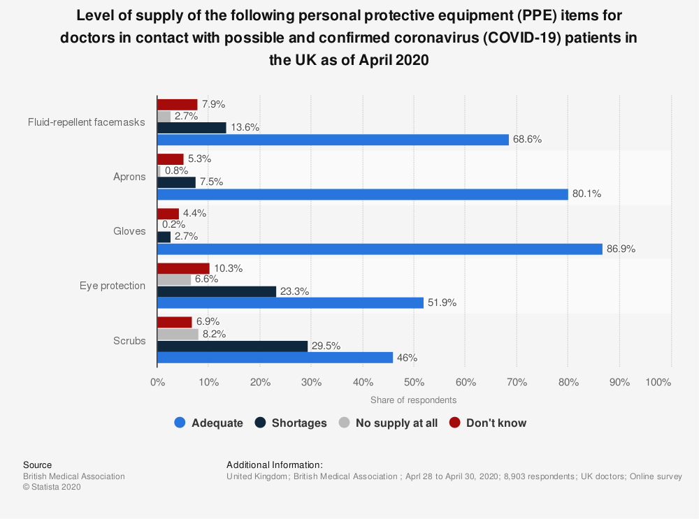Statistic: Level of supply of the following personal protective equipment (PPE) items for doctors in contact with possible and confirmed coronavirus (COVID-19) patients in the UK as of April 2020   Statista