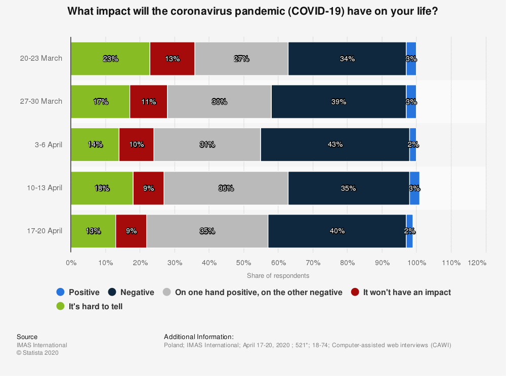 Statistic: What impact will the coronavirus pandemic (COVID-19) have on your life?  | Statista