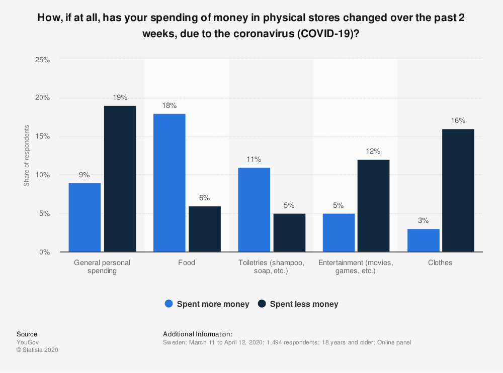 Statistic: How, if at all, has your spending of money in physical stores changed over the past 2 weeks, due to the coronavirus (COVID-19)?   Statista
