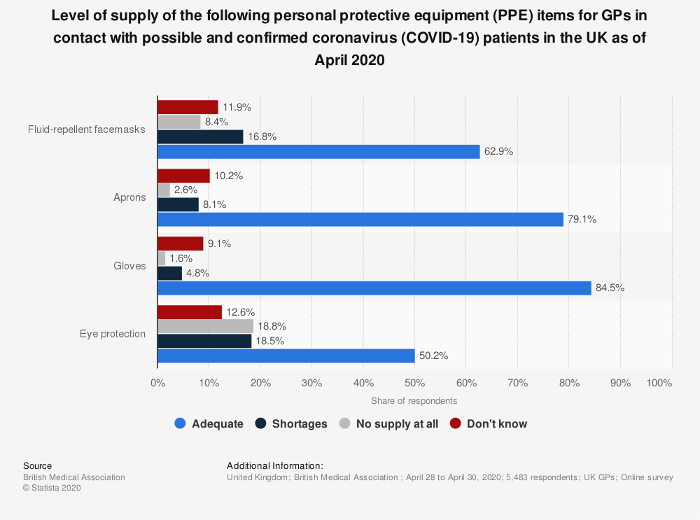 Statistic: Level of supply of the following personal protective equipment (PPE) items for GPs in contact with possible and confirmed coronavirus (COVID-19) patients in the UK as of April 2020 | Statista