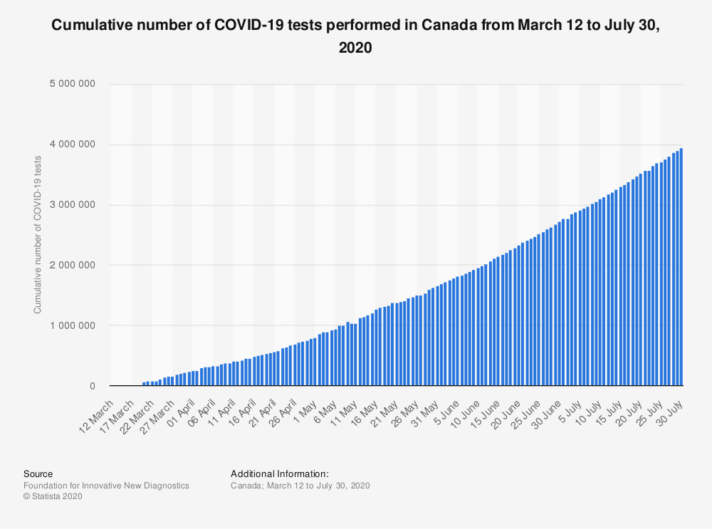 Statistic: Cumulative number of COVID-19 tests performed in Canada from March 12 to July 30, 2020   Statista