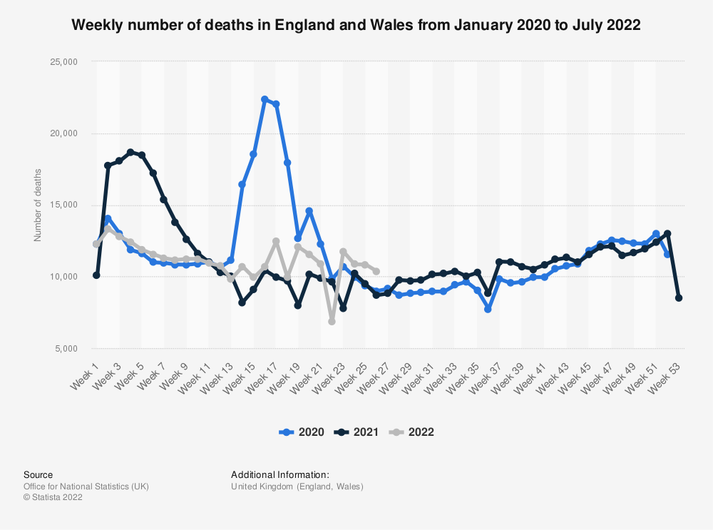 Statistic: Weekly number of deaths in England and Wales from week ending January 6, 2017 to week ending April 2, 2021   Statista