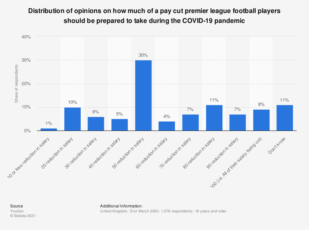 Statistic: Distribution of opinions on how much of a pay cut premier league football players should be prepared to take during the COVID-19 pandemic | Statista